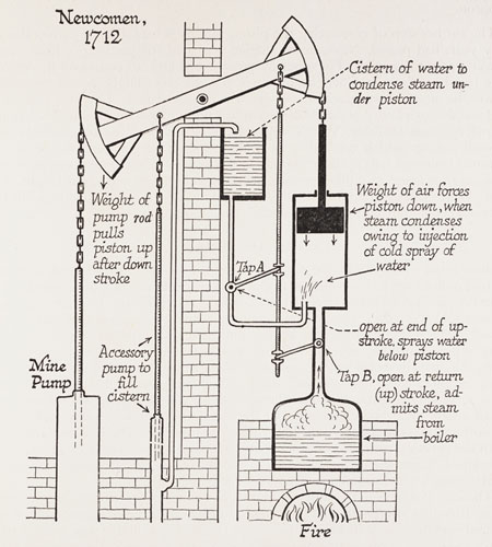 The Steam Engine ThingLink – Labeled Diagram Of A Steam Engine